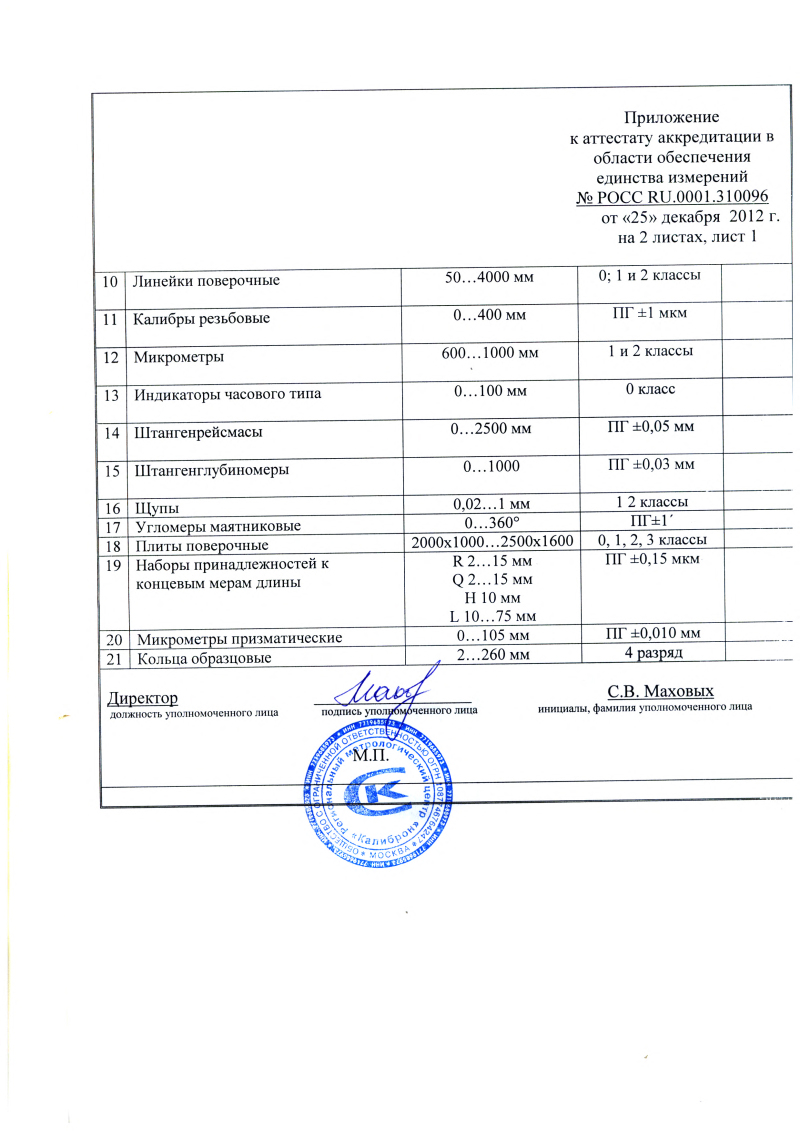 Дополнение №1 к области расширения аккредитации